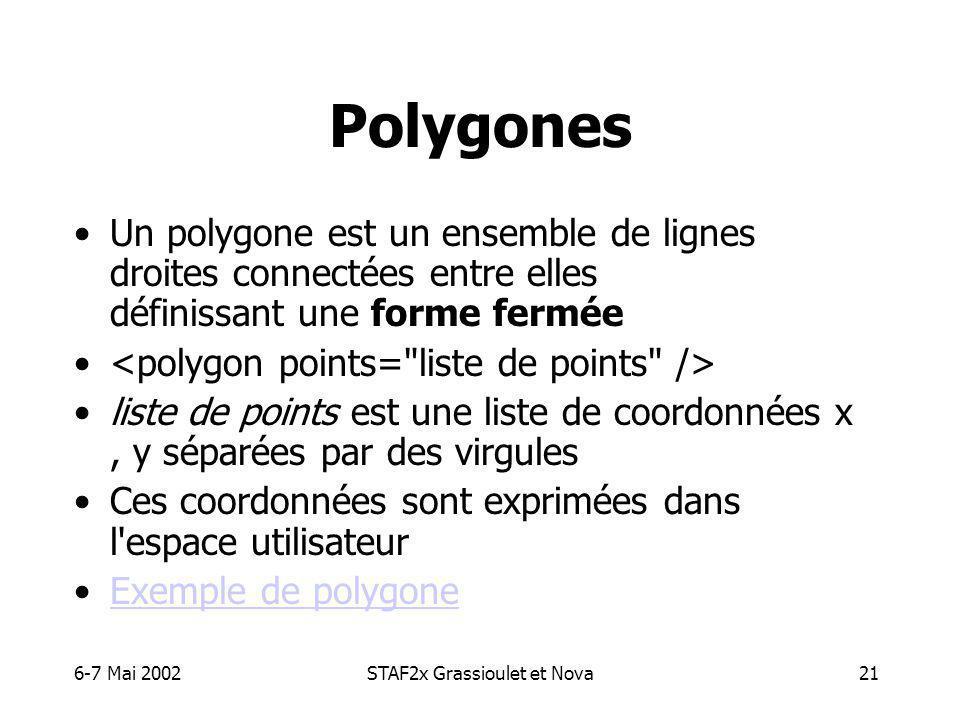 6-7 Mai 2002STAF2x Grassioulet et Nova21 Polygones Un polygone est un ensemble de lignes droites connectées entre elles définissant une forme fermée liste de points est une liste de coordonnées x, y séparées par des virgules Ces coordonnées sont exprimées dans l espace utilisateur Exemple de polygone