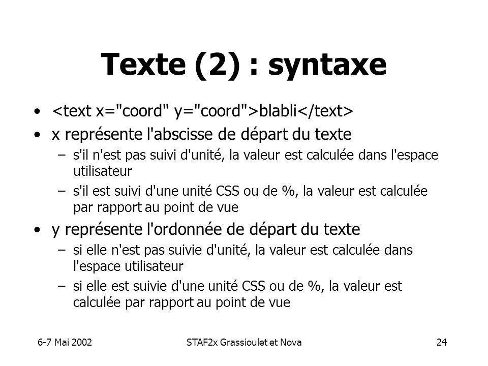 6-7 Mai 2002STAF2x Grassioulet et Nova24 Texte (2) : syntaxe blabli x représente l abscisse de départ du texte –s il n est pas suivi d unité, la valeur est calculée dans l espace utilisateur –s il est suivi d une unité CSS ou de %, la valeur est calculée par rapport au point de vue y représente l ordonnée de départ du texte –si elle n est pas suivie d unité, la valeur est calculée dans l espace utilisateur –si elle est suivie d une unité CSS ou de %, la valeur est calculée par rapport au point de vue