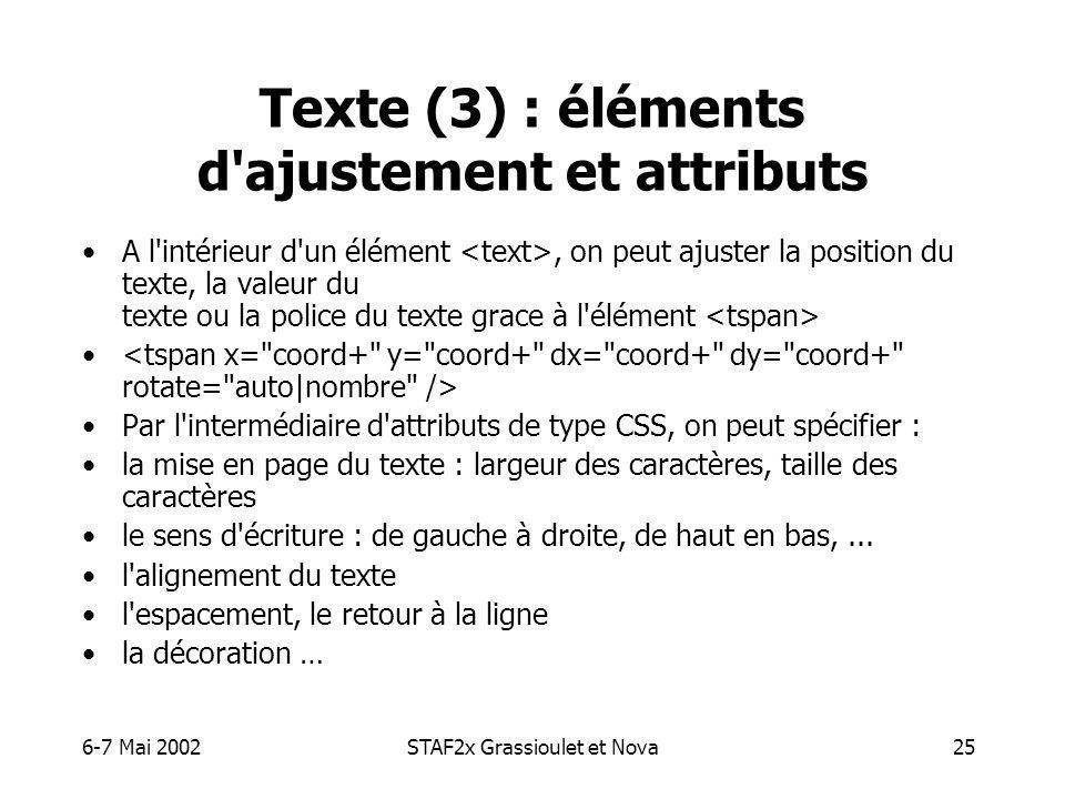6-7 Mai 2002STAF2x Grassioulet et Nova25 Texte (3) : éléments d ajustement et attributs A l intérieur d un élément, on peut ajuster la position du texte, la valeur du texte ou la police du texte grace à l élément Par l intermédiaire d attributs de type CSS, on peut spécifier : la mise en page du texte : largeur des caractères, taille des caractères le sens d écriture : de gauche à droite, de haut en bas,...