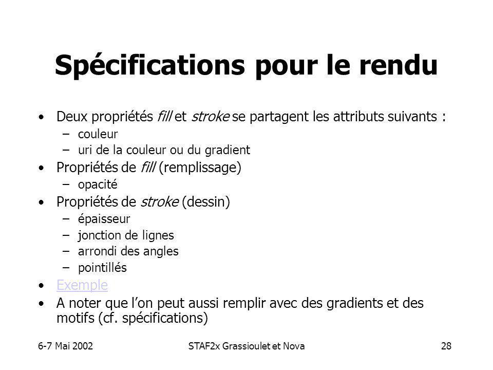 6-7 Mai 2002STAF2x Grassioulet et Nova28 Spécifications pour le rendu Deux propriétés fill et stroke se partagent les attributs suivants : –couleur –uri de la couleur ou du gradient Propriétés de fill (remplissage) –opacité Propriétés de stroke (dessin) –épaisseur –jonction de lignes –arrondi des angles –pointillés Exemple A noter que lon peut aussi remplir avec des gradients et des motifs (cf.