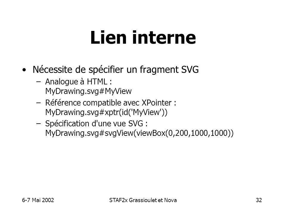 6-7 Mai 2002STAF2x Grassioulet et Nova32 Lien interne Nécessite de spécifier un fragment SVG –Analogue à HTML : MyDrawing.svg#MyView –Référence compatible avec XPointer : MyDrawing.svg#xptr(id( MyView )) –Spécification d une vue SVG : MyDrawing.svg#svgView(viewBox(0,200,1000,1000))