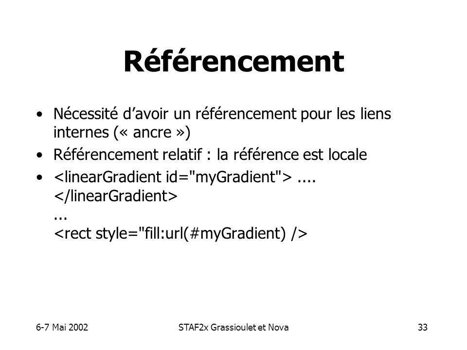 6-7 Mai 2002STAF2x Grassioulet et Nova33 Référencement Nécessité davoir un référencement pour les liens internes (« ancre ») Référencement relatif : la référence est locale.......