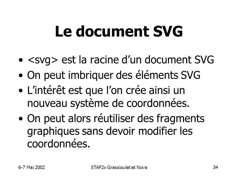 6-7 Mai 2002STAF2x Grassioulet et Nova34 Le document SVG est la racine dun document SVG On peut imbriquer des éléments SVG Lintérêt est que lon crée ainsi un nouveau système de coordonnées.