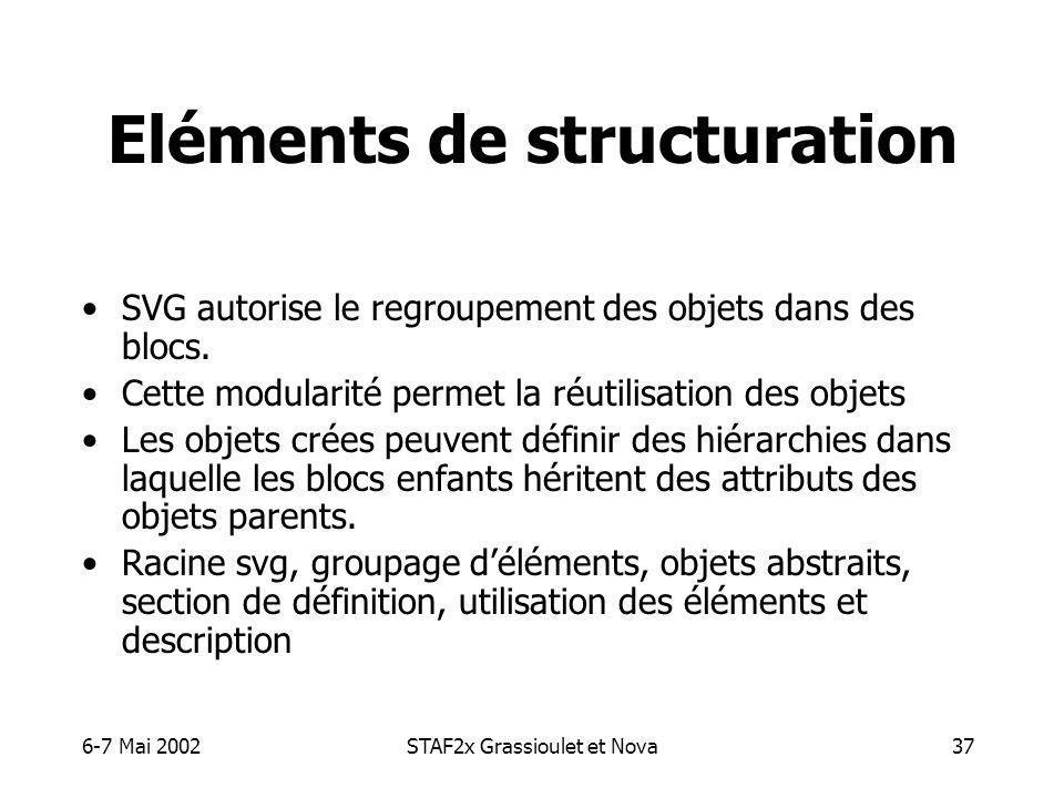 6-7 Mai 2002STAF2x Grassioulet et Nova37 Eléments de structuration SVG autorise le regroupement des objets dans des blocs.