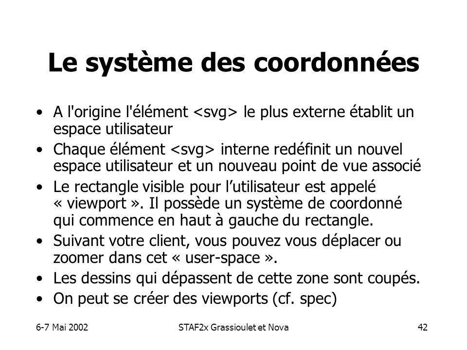 6-7 Mai 2002STAF2x Grassioulet et Nova42 Le système des coordonnées A l origine l élément le plus externe établit un espace utilisateur Chaque élément interne redéfinit un nouvel espace utilisateur et un nouveau point de vue associé Le rectangle visible pour lutilisateur est appelé « viewport ».