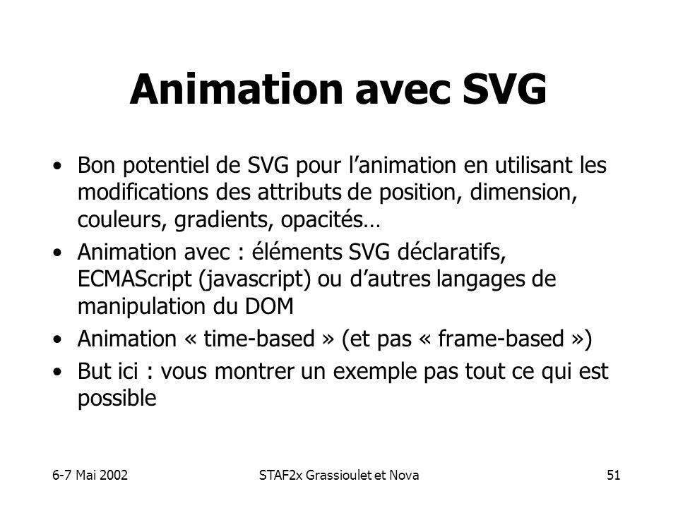 6-7 Mai 2002STAF2x Grassioulet et Nova51 Animation avec SVG Bon potentiel de SVG pour lanimation en utilisant les modifications des attributs de position, dimension, couleurs, gradients, opacités… Animation avec : éléments SVG déclaratifs, ECMAScript (javascript) ou dautres langages de manipulation du DOM Animation « time-based » (et pas « frame-based ») But ici : vous montrer un exemple pas tout ce qui est possible