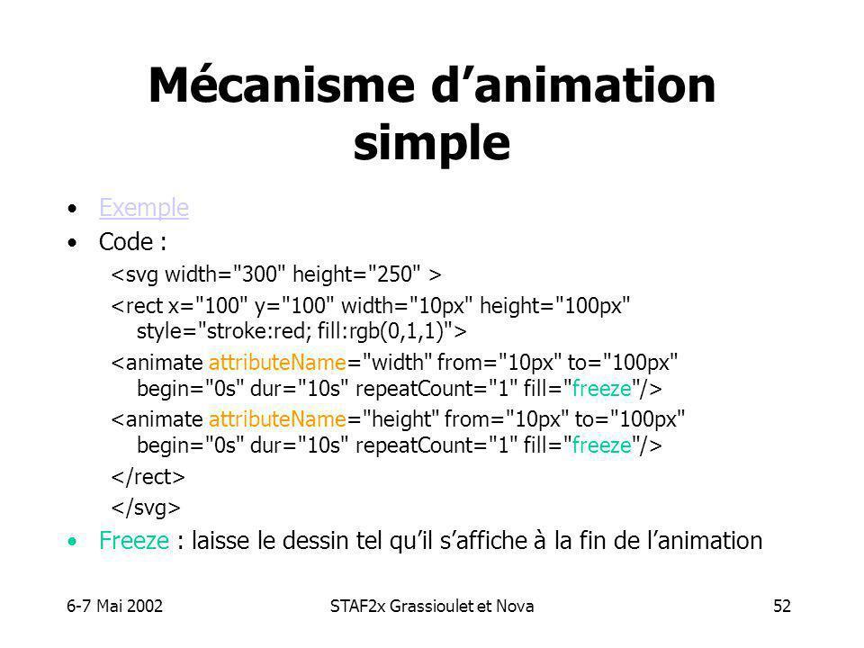 6-7 Mai 2002STAF2x Grassioulet et Nova52 Mécanisme danimation simple Exemple Code : Freeze : laisse le dessin tel quil saffiche à la fin de lanimation