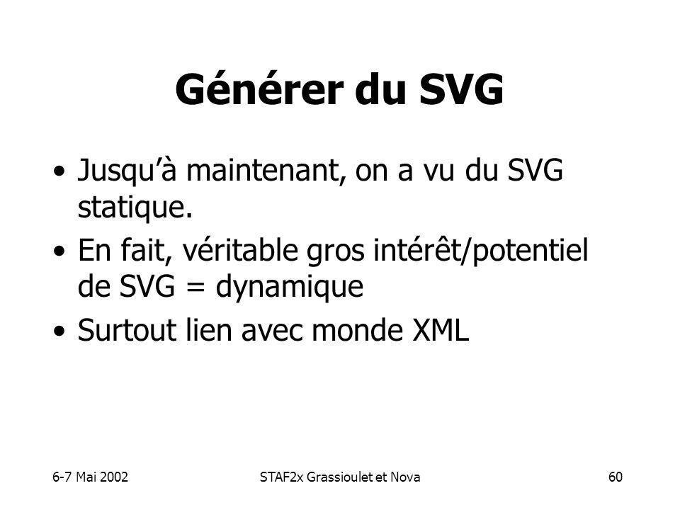 6-7 Mai 2002STAF2x Grassioulet et Nova60 Générer du SVG Jusquà maintenant, on a vu du SVG statique.