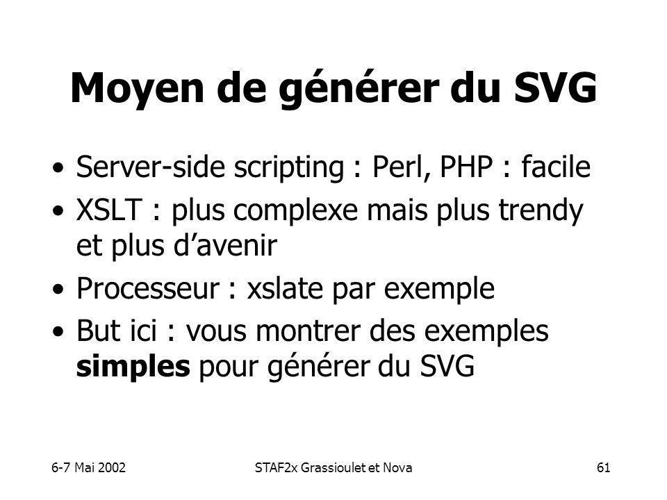 6-7 Mai 2002STAF2x Grassioulet et Nova61 Moyen de générer du SVG Server-side scripting : Perl, PHP : facile XSLT : plus complexe mais plus trendy et plus davenir Processeur : xslate par exemple But ici : vous montrer des exemples simples pour générer du SVG