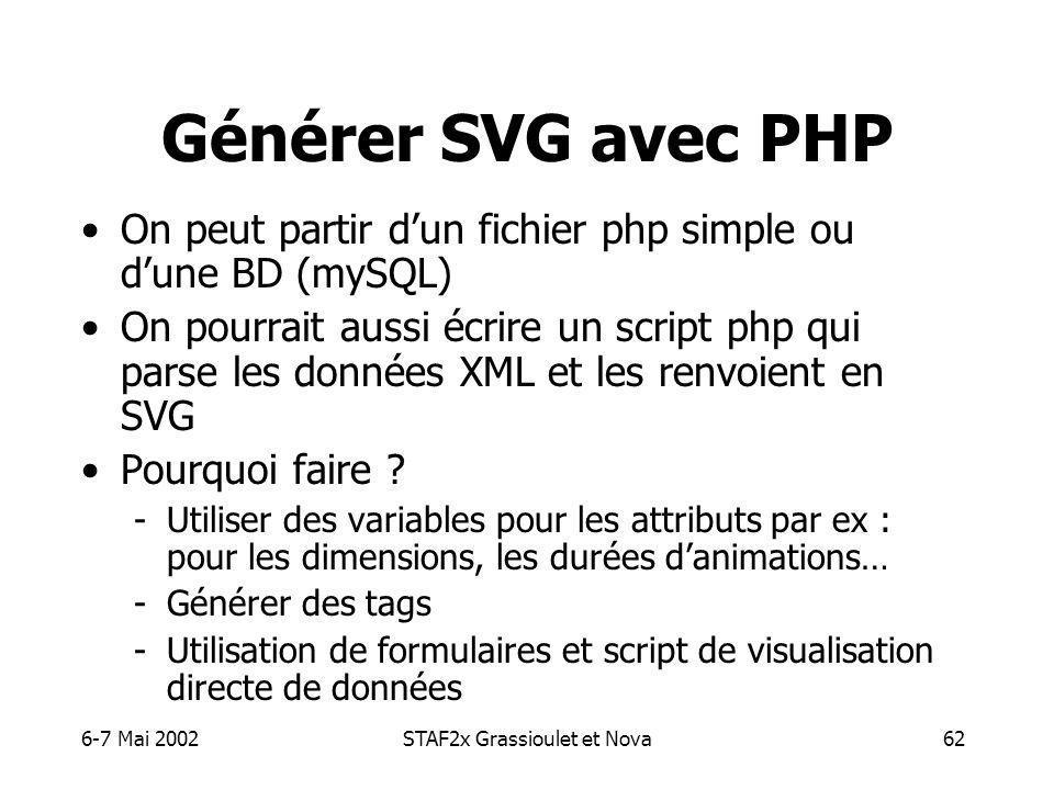 6-7 Mai 2002STAF2x Grassioulet et Nova62 Générer SVG avec PHP On peut partir dun fichier php simple ou dune BD (mySQL) On pourrait aussi écrire un script php qui parse les données XML et les renvoient en SVG Pourquoi faire .