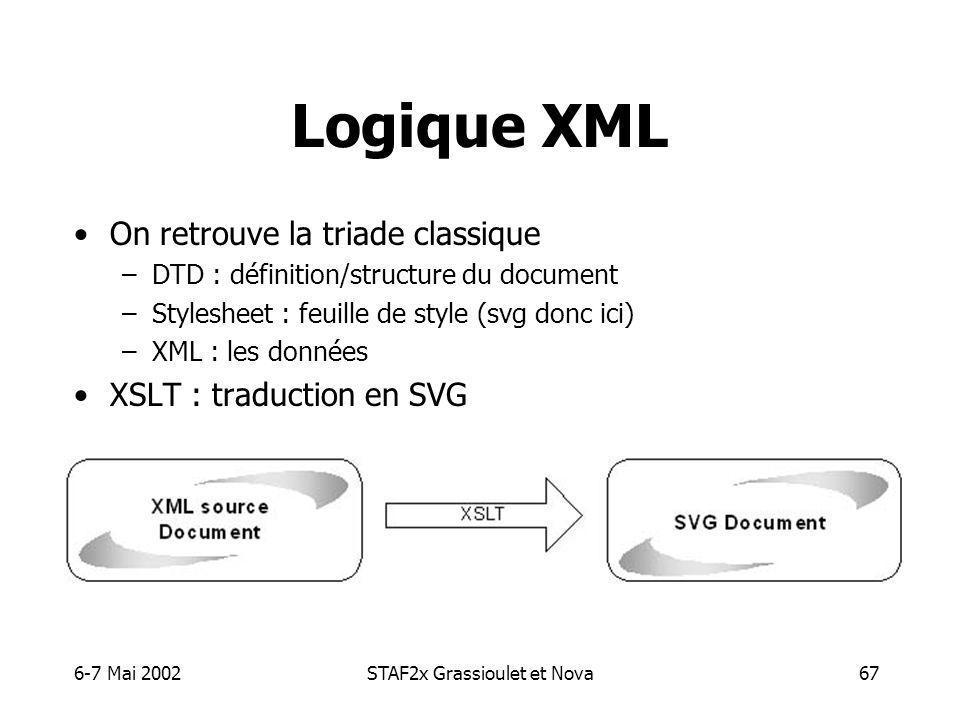 6-7 Mai 2002STAF2x Grassioulet et Nova67 Logique XML On retrouve la triade classique –DTD : définition/structure du document –Stylesheet : feuille de style (svg donc ici) –XML : les données XSLT : traduction en SVG