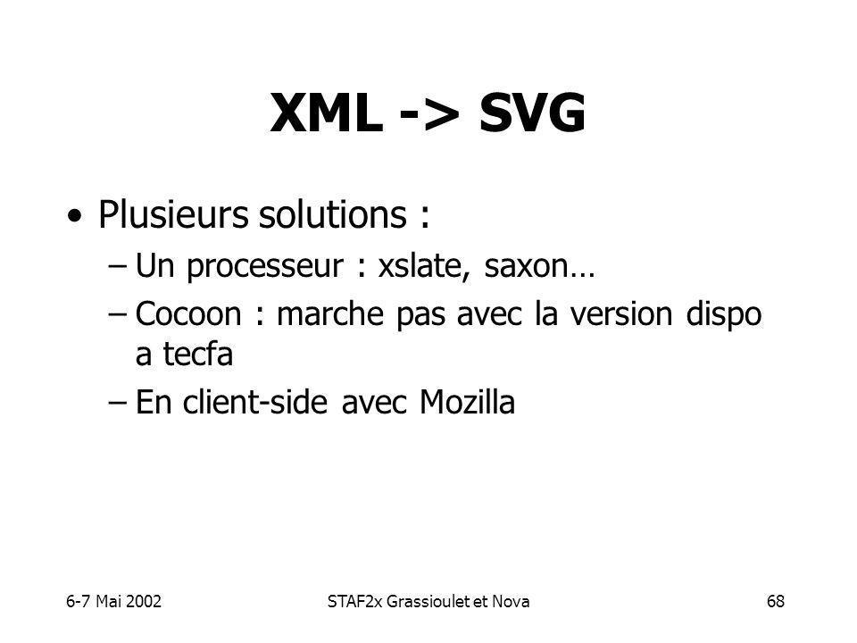 6-7 Mai 2002STAF2x Grassioulet et Nova68 XML -> SVG Plusieurs solutions : –Un processeur : xslate, saxon… –Cocoon : marche pas avec la version dispo a tecfa –En client-side avec Mozilla