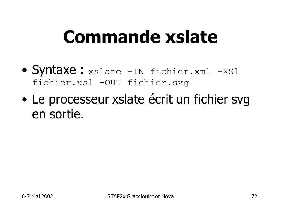 6-7 Mai 2002STAF2x Grassioulet et Nova72 Commande xslate Syntaxe : xslate -IN fichier.xml -XSl fichier.xsl -OUT fichier.svg Le processeur xslate écrit un fichier svg en sortie.