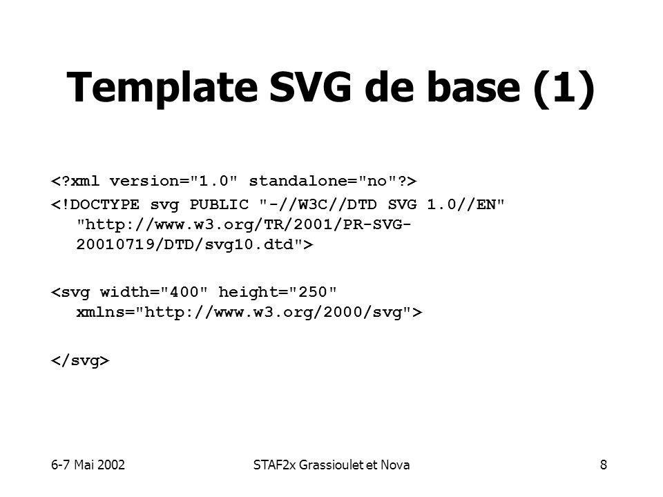 6-7 Mai 2002STAF2x Grassioulet et Nova9 Template SVG de base (2) : déclaration XML standard : indication du DTD pour un document non standalone : déclaration du namespace et des dimensions du document SVG.