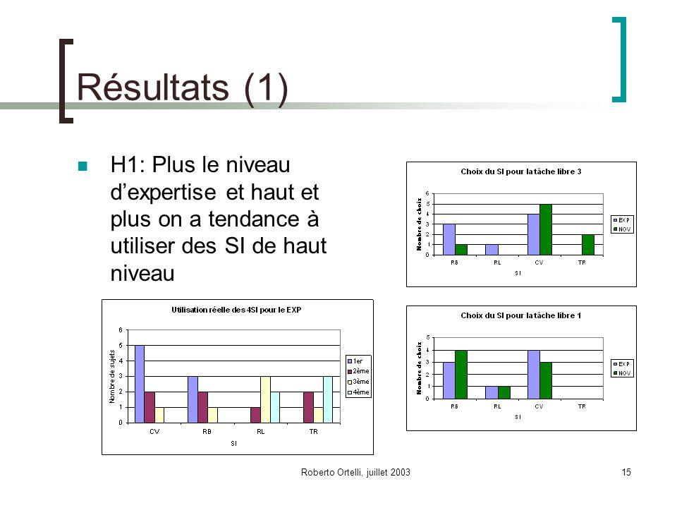 Roberto Ortelli, juillet 200315 Résultats (1) H1: Plus le niveau dexpertise et haut et plus on a tendance à utiliser des SI de haut niveau