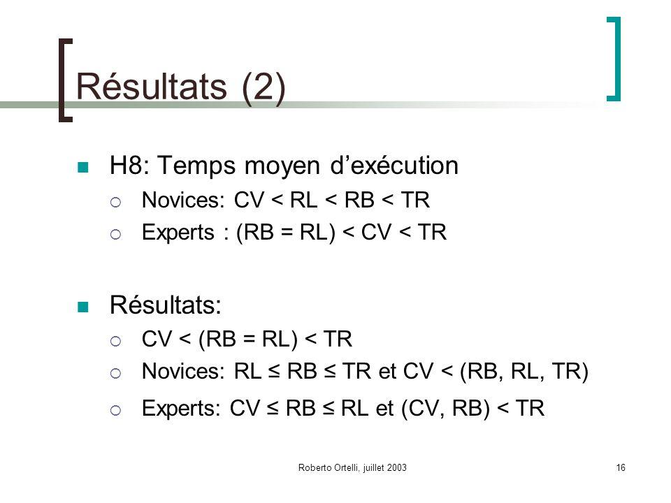 Roberto Ortelli, juillet 200316 Résultats (2) H8: Temps moyen dexécution Novices: CV < RL < RB < TR Experts : (RB = RL) < CV < TR Résultats: CV < (RB = RL) < TR Novices: RL RB TR et CV < (RB, RL, TR) Experts: CV RB RL et (CV, RB) < TR