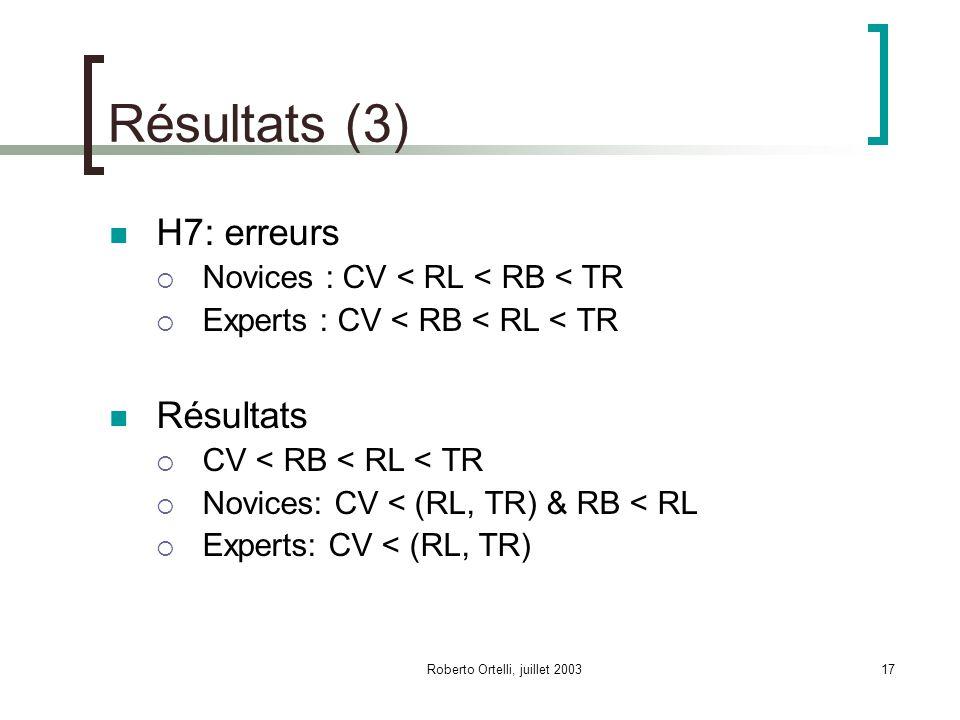 Roberto Ortelli, juillet 200317 Résultats (3) H7: erreurs Novices : CV < RL < RB < TR Experts : CV < RB < RL < TR Résultats CV < RB < RL < TR Novices: CV < (RL, TR) & RB < RL Experts: CV < (RL, TR)