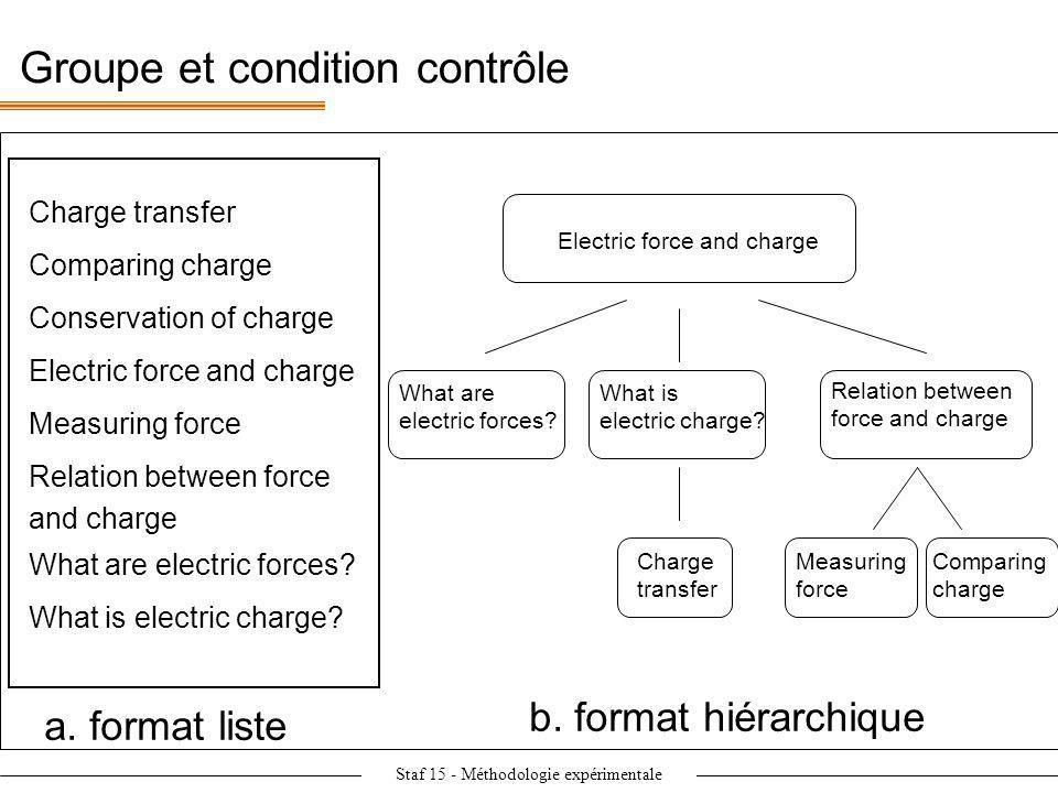 Staf 15 - Méthodologie expérimentale = condition de référence Groupe et condition contrôle Charge transfer Comparing charge Conservation of charge Ele