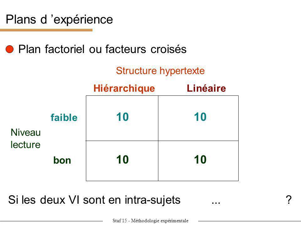 Staf 15 - Méthodologie expérimentale Plans d expérience Plan factoriel ou facteurs croisés Structure hypertexte Niveau lecture faible bon Hiérarchique