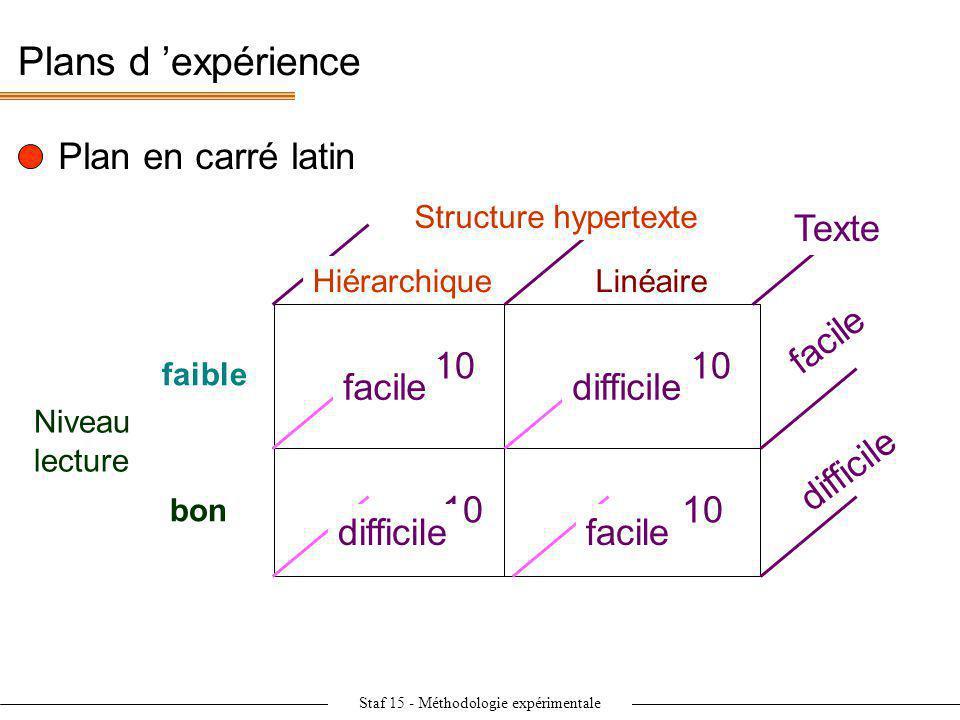 Staf 15 - Méthodologie expérimentale Plans d expérience Niveau lecture faible bon Linéaire 10 Plan en carré latin 10 facile difficile Texte Structure
