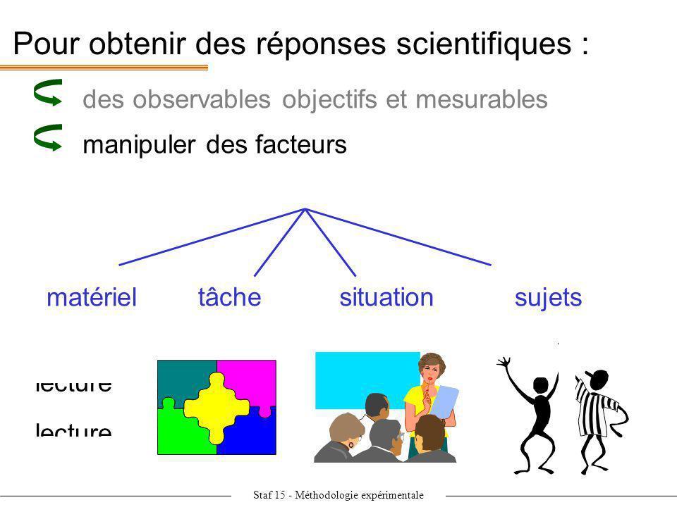 Staf 15 - Méthodologie expérimentale Pour obtenir des réponses scientifiques : manipuler des facteurs lecture situationtâche matérielsujets des observ