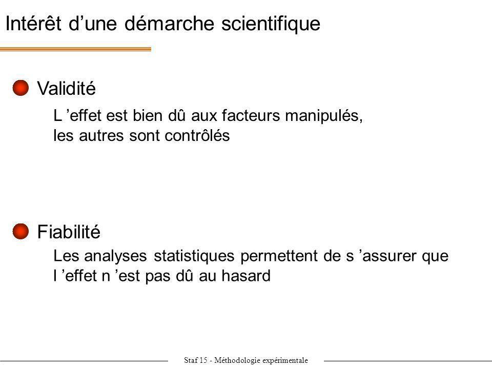 Staf 15 - Méthodologie expérimentale Intérêt dune démarche scientifique Validité L effet est bien dû aux facteurs manipulés, les autres sont contrôlés
