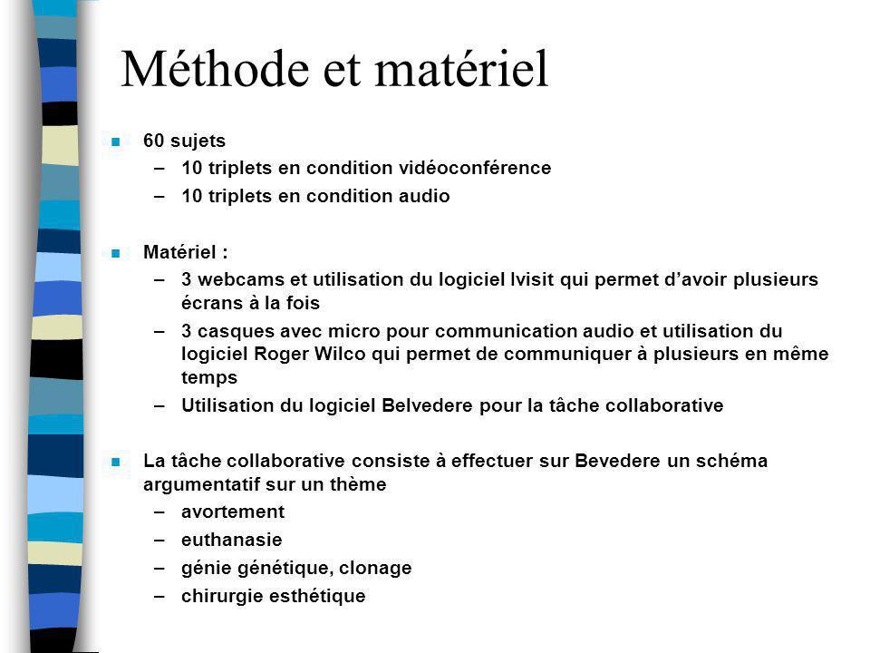 Méthode et matériel n 60 sujets –10 triplets en condition vidéoconférence –10 triplets en condition audio n Matériel : –3 webcams et utilisation du lo