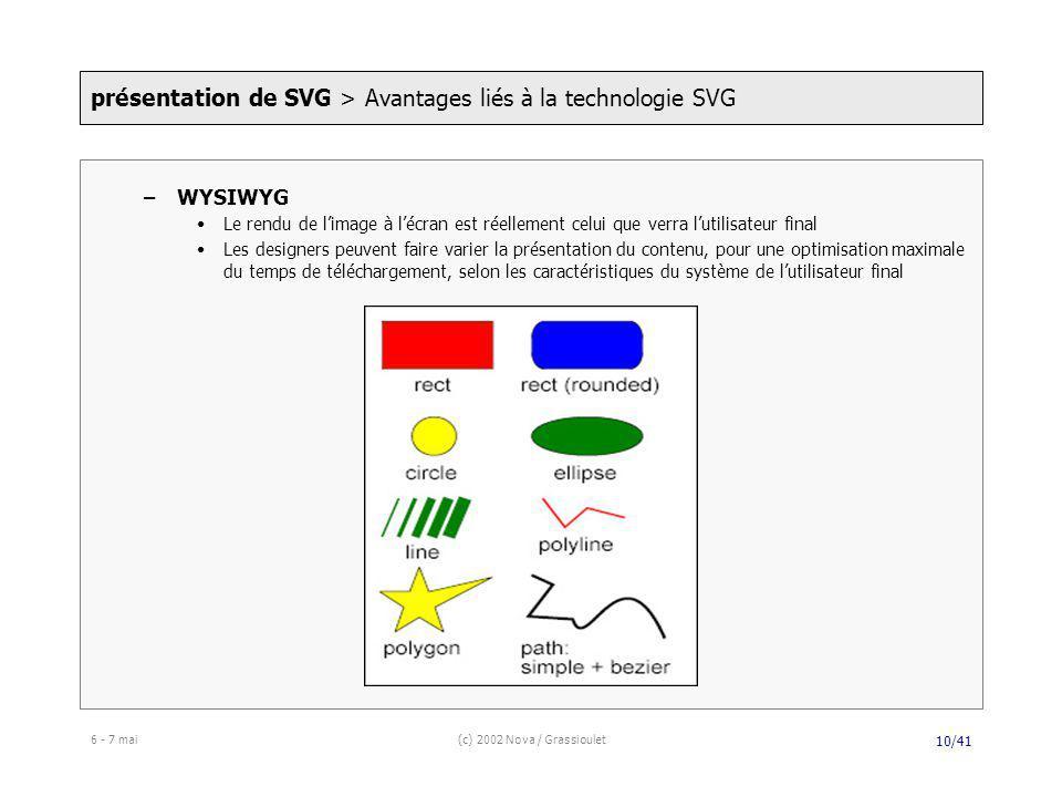 6 - 7 mai(c) 2002 Nova / Grassioulet 10/41 –WYSIWYG Le rendu de limage à lécran est réellement celui que verra lutilisateur final Les designers peuvent faire varier la présentation du contenu, pour une optimisation maximale du temps de téléchargement, selon les caractéristiques du système de lutilisateur final présentation de SVG > Avantages liés à la technologie SVG