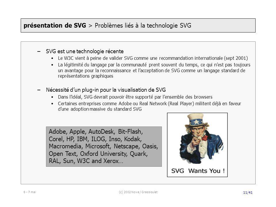 6 - 7 mai(c) 2002 Nova / Grassioulet 11/41 –SVG est une technologie récente Le W3C vient à peine de valider SVG comme une recommandation internationale (sept 2001) La légitimité du langage par la communauté prent souvent du temps, ce qui nest pas toujours un avantage pour la reconnaissance et lacceptation de SVG comme un langage standard de représentations graphiques –Nécessité dun plug-in pour la visualisation de SVG Dans lidéal, SVG devrait pouvoir être supporté par lensemble des browsers Certaines entreprises comme Adobe ou Real Network (Real Player) militent déjà en faveur dune adoption massive du standard SVG présentation de SVG > Problèmes liés à la technologie SVG Adobe, Apple, AutoDesk, Bit-Flash, Corel, HP, IBM, ILOG, Inso, Kodak, Macromedia, Microsoft, Netscape, Oasis, Open Text, Oxford University, Quark, RAL, Sun, W3C and Xerox…