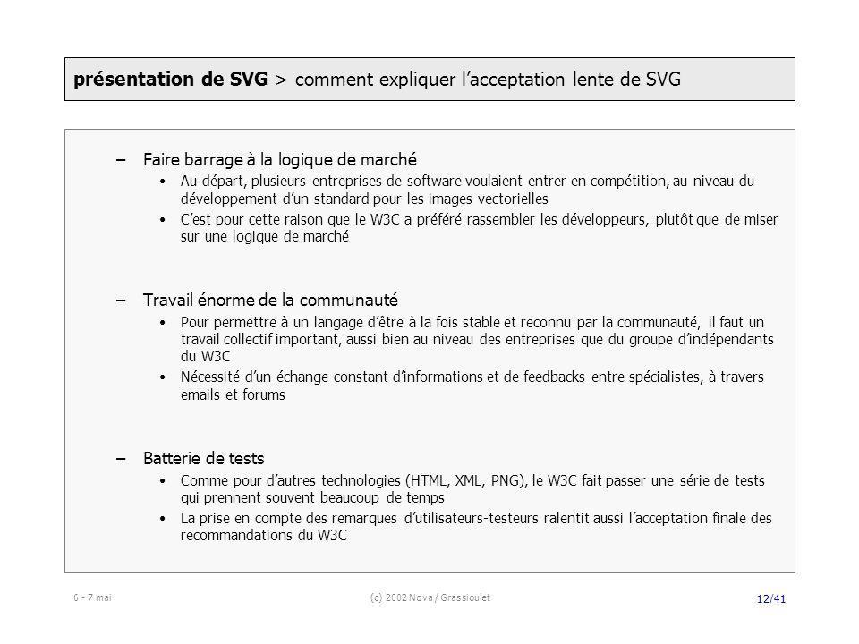 6 - 7 mai(c) 2002 Nova / Grassioulet 12/41 –Faire barrage à la logique de marché Au départ, plusieurs entreprises de software voulaient entrer en compétition, au niveau du développement dun standard pour les images vectorielles Cest pour cette raison que le W3C a préféré rassembler les développeurs, plutôt que de miser sur une logique de marché –Travail énorme de la communauté Pour permettre à un langage dêtre à la fois stable et reconnu par la communauté, il faut un travail collectif important, aussi bien au niveau des entreprises que du groupe dindépendants du W3C Nécessité dun échange constant dinformations et de feedbacks entre spécialistes, à travers emails et forums –Batterie de tests Comme pour dautres technologies (HTML, XML, PNG), le W3C fait passer une série de tests qui prennent souvent beaucoup de temps La prise en compte des remarques dutilisateurs-testeurs ralentit aussi lacceptation finale des recommandations du W3C présentation de SVG > comment expliquer lacceptation lente de SVG