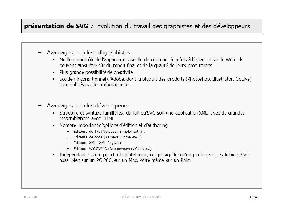 6 - 7 mai(c) 2002 Nova / Grassioulet 13/41 –Avantages pour les infographistes Meilleur contrôle de lapparence visuelle du contenu, à la fois à lécran et sur le Web.