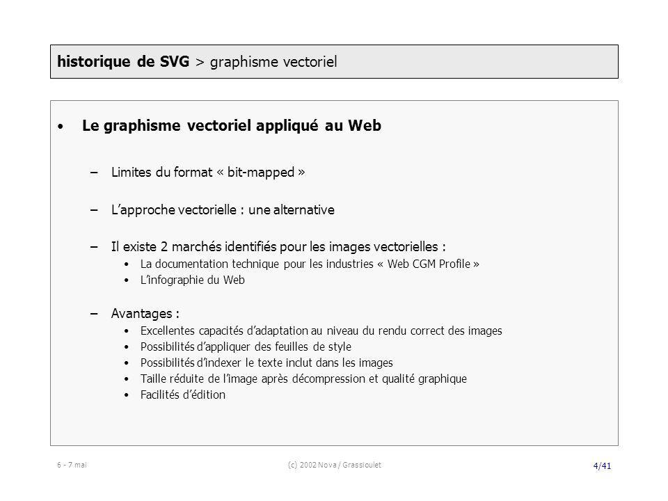 6 - 7 mai(c) 2002 Nova / Grassioulet 5/41 Scalable Vector Graphics (SVG) : une alternative à PNG –Langage XML et standard W3C –Un format parfaitement adapté aux exigences du Web –Une technologie portable « Small mobile devices » (agendas électroniques, ordinateurs portables, téléphones portables…) « Office/personal computer monitors » « High resolution printers » –Avantages principaux : Insertion dans le monde XML/XHTML Possibilité de partager le code et de travailler directement sur le format Modèle de couleurs sophistiqué et utilisation de filtres comme dans Photoshop Spécification claire, en cours de standardisation Meilleures capacités graphiques que Flash historique de SVG > SVG : une alternative
