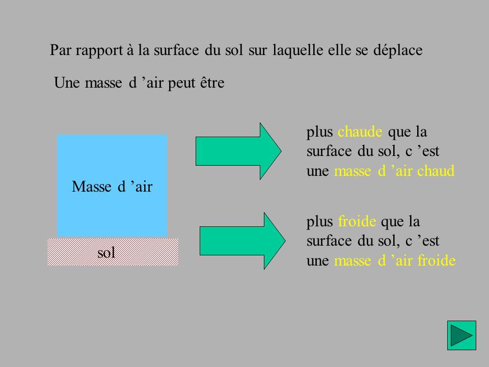 Mouvement des masses d air chaud et froid Exemple : fonctionnement d une montgolfière