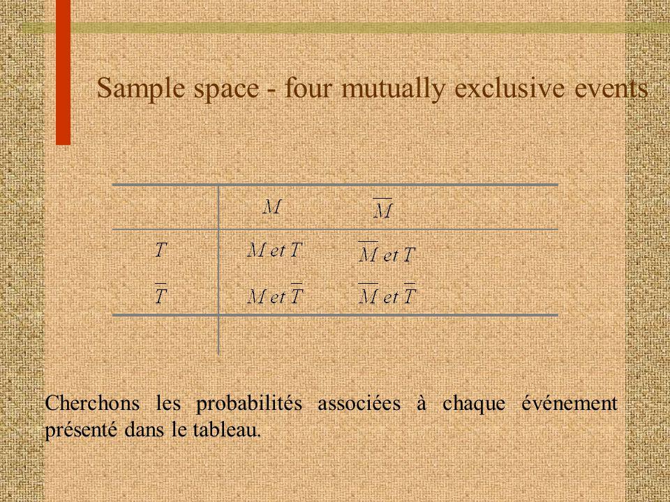 Sample space - four mutually exclusive events Cherchons les probabilités associées à chaque événement présenté dans le tableau.