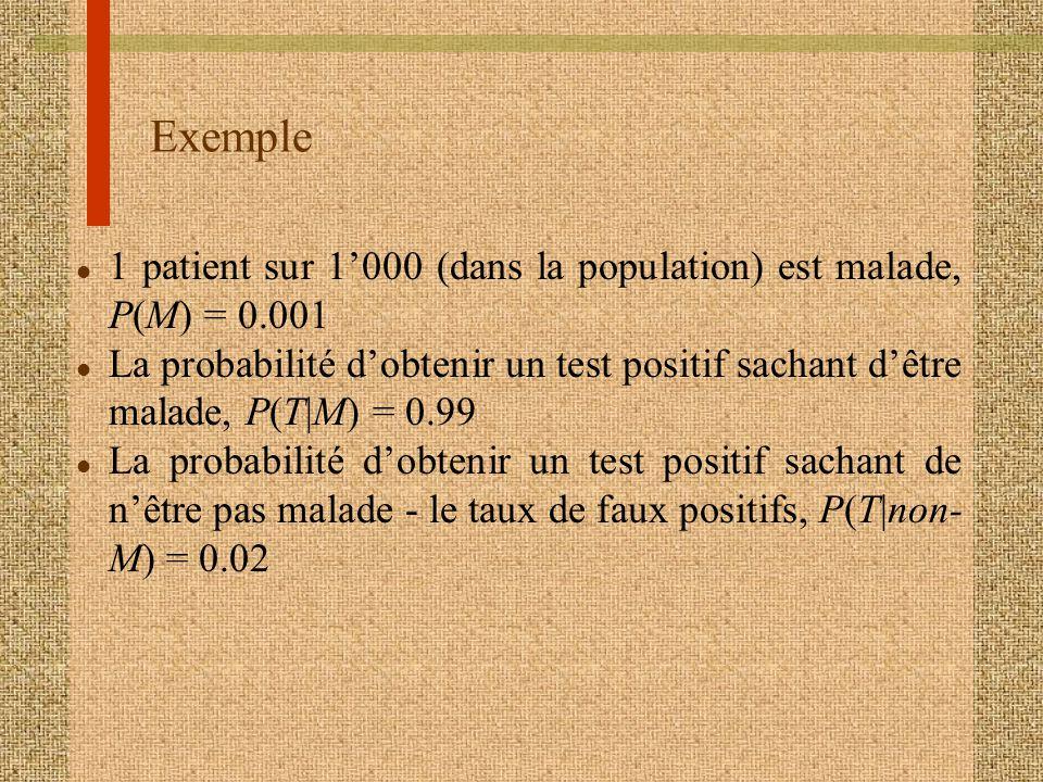 Exemple l 1 patient sur 1000 (dans la population) est malade, P(M) = 0.001 l La probabilité dobtenir un test positif sachant dêtre malade, P(T|M) = 0.99 l La probabilité dobtenir un test positif sachant de nêtre pas malade - le taux de faux positifs, P(T|non- M) = 0.02