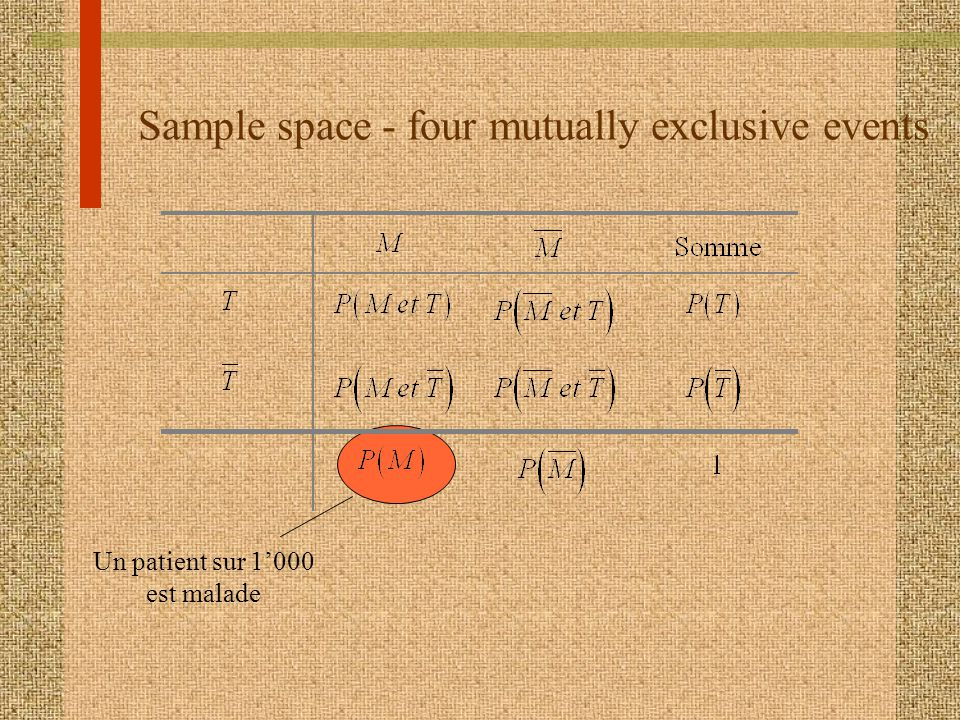 Sample space - four mutually exclusive events Un patient sur 1000 est malade