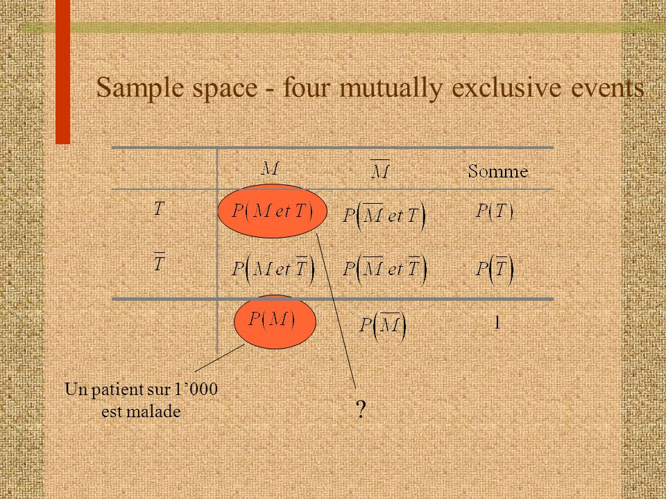 Sample space - four mutually exclusive events Un patient sur 1000 est malade