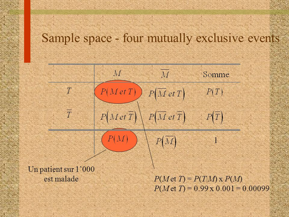 Sample space - four mutually exclusive events M M Somme T PMetT PMetT PT T PMetT PMetT PT PM PM 1 P(M et T) = P(T|non-M) x P(non-M) P(M et T) = 0.02 x 0.999 = 0.01998