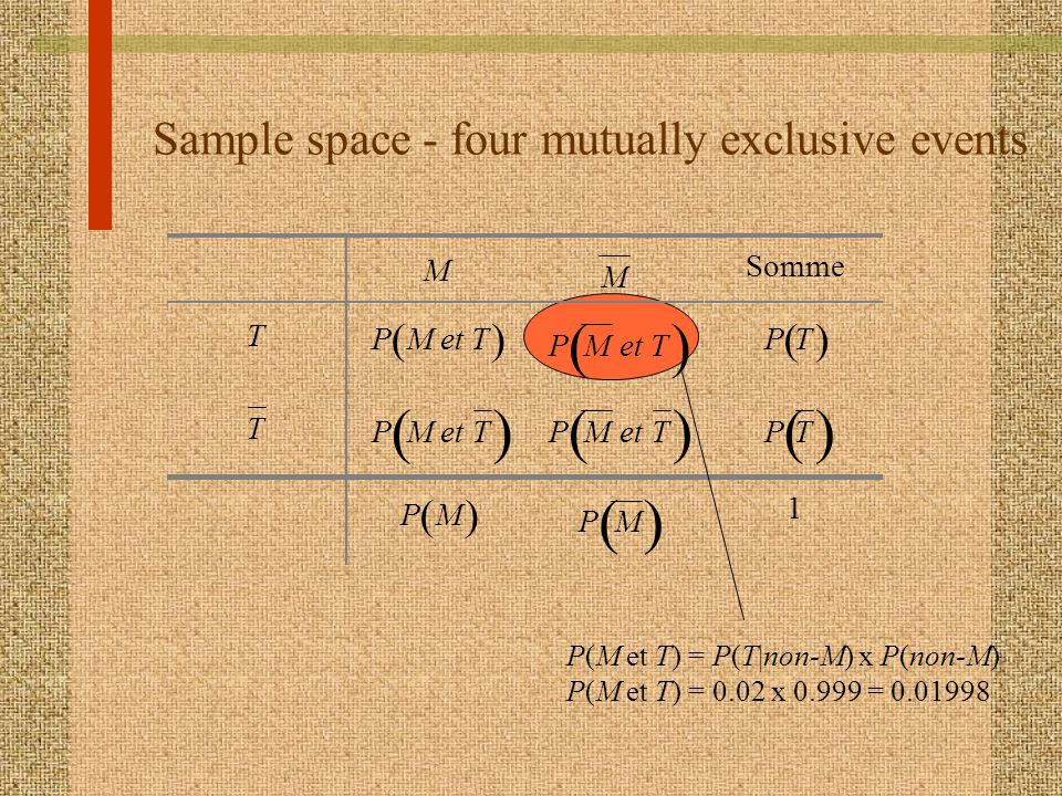 Sample space - four mutually exclusive events M M Somme T PMetT PMetT PT T PMetT PMetT PT PM PM 1 P(M et T) = P(T|non-M) x P(non-M) P(M et T) = 0.02 x