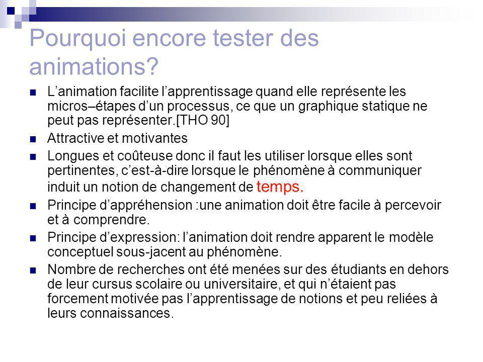 Conclusion Présentation de la problématique: à développer Questions de recherche et hypothèses: : à développer