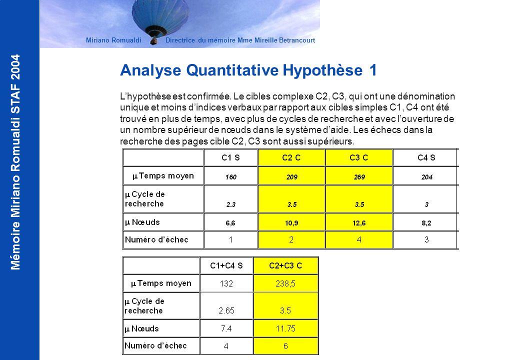 Mémoire Miriano Romualdi STAF 2004 Analyse Quantitative Hypothèse 1 Lhypothèse est confirmée. Le cibles complexe C2, C3, qui ont une dénomination uniq
