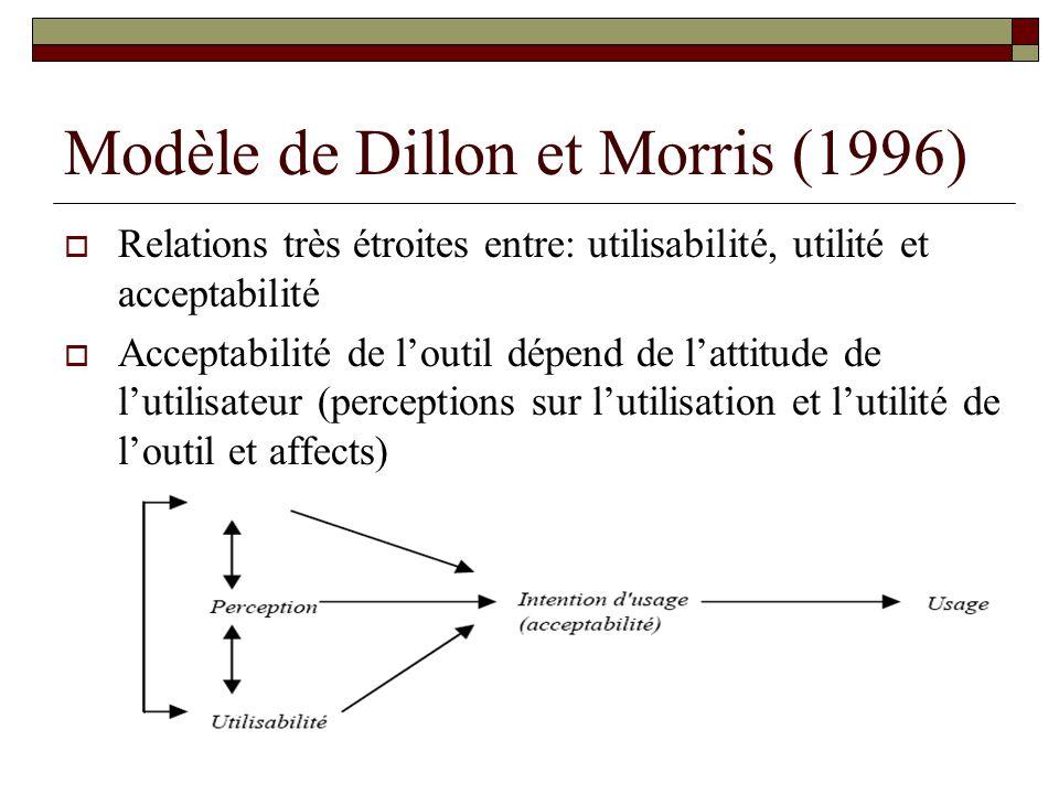 Modèle de Dillon et Morris (1996) Relations très étroites entre: utilisabilité, utilité et acceptabilité Acceptabilité de loutil dépend de lattitude de lutilisateur (perceptions sur lutilisation et lutilité de loutil et affects)