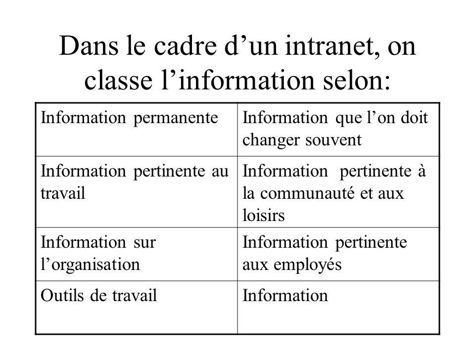 Dans le cadre dun intranet, on classe linformation selon: Information permanenteInformation que lon doit changer souvent Information pertinente au tra