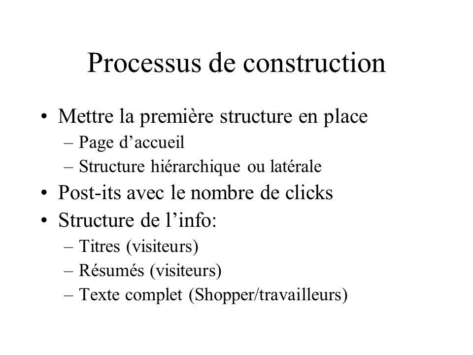 Processus de construction Mettre la première structure en place –Page daccueil –Structure hiérarchique ou latérale Post-its avec le nombre de clicks S