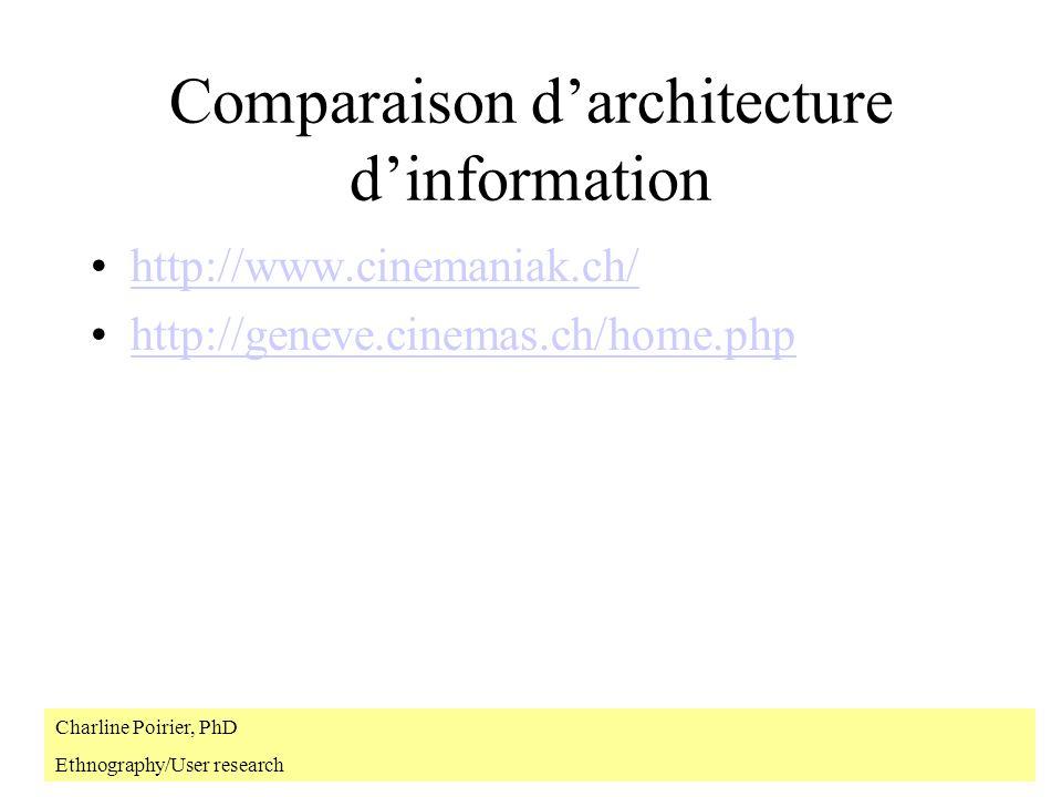 Types de sites - recherche Sites de recherche –Minimum de navigation hiérarchique –Basé sur la recherche Ce genre de site est bon pour: –Visiteurs qui savent exactement ce quils cherchent www.bibliofind.com