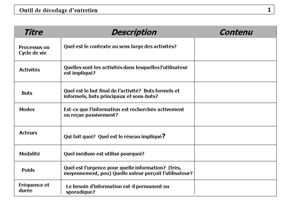 TitreDescriptionContenu Processus ou Cycle de vie Quel est le contexte au sens large des activités? Activités Quelles sont les activités dans lesquell