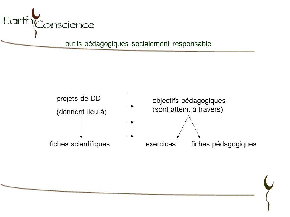 outils pédagogiques socialement responsable projets de DD (donnent lieu à) objectifs pédagogiques (sont atteint à travers) exercicesfiches pédagogiques fiches scientifiques