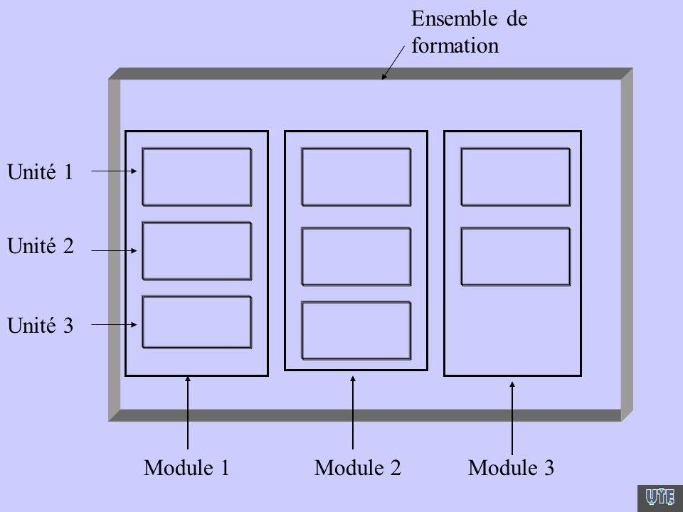 Ensemble de formation Module 1Module 2Module 3 Unité 1 Unité 2 Unité 3
