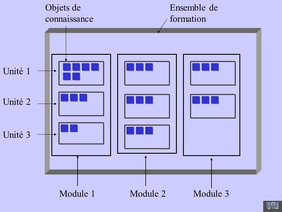 Ensemble de formation Module 1Module 2Module 3 Unité 1 Unité 2 Unité 3 Objets de connaissance