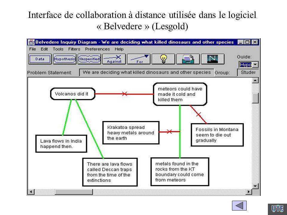 Interface de collaboration à distance utilisée dans le logiciel « Belvedere » (Lesgold)
